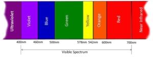 PAR Spektrum